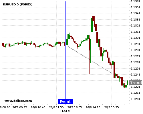 DELKOS BREAKING NEWS: 75% probability that EURUSD will trend down for the next few hours.