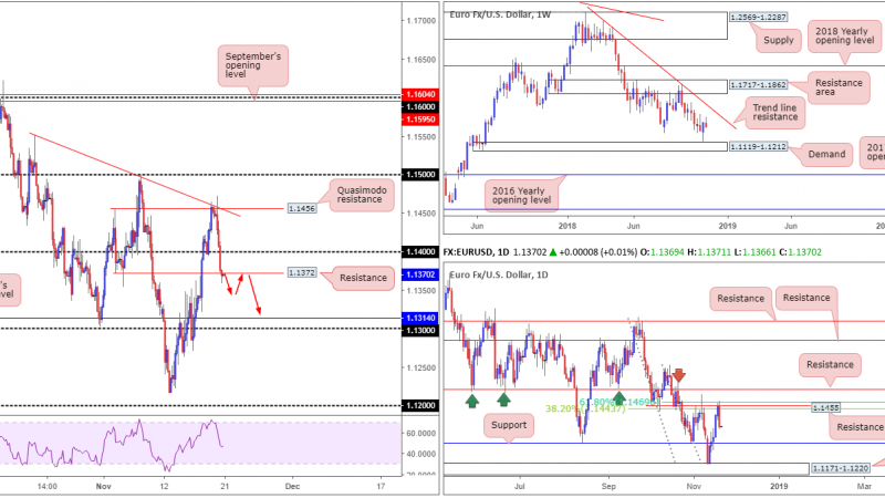 Wednesday 21st November: Greenback eyeing a test of 97.00 as major peers grind south.