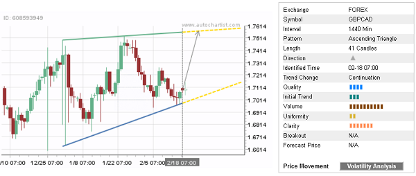 Daily Forex Update: GBP/CAD