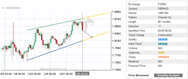 Trade of the Day: GBP/AUD