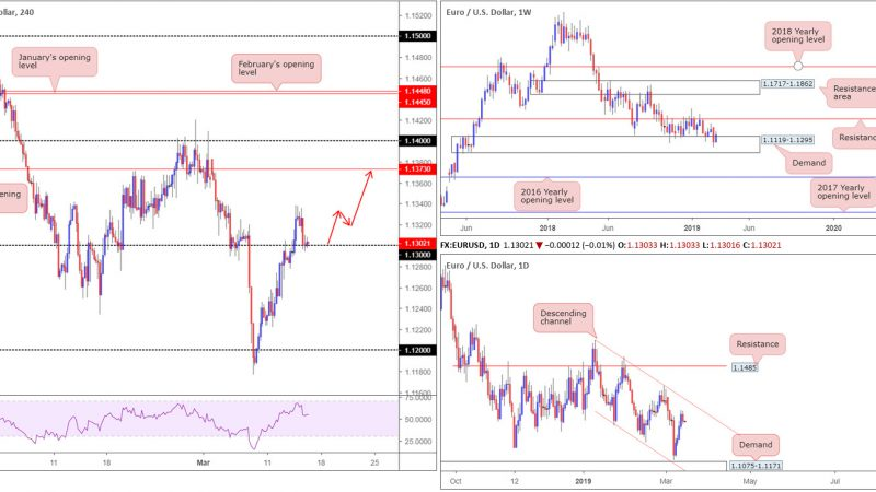 Friday 15th March: US dollar turns higher breaking a four-day bearish phase