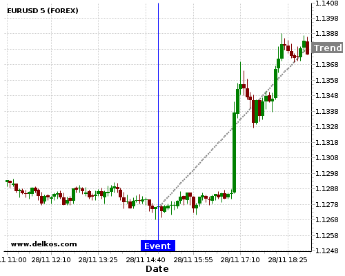 DELKOS BREAKING NEWS: 71.42% probability that EURUSD will trend up for the next few hours.