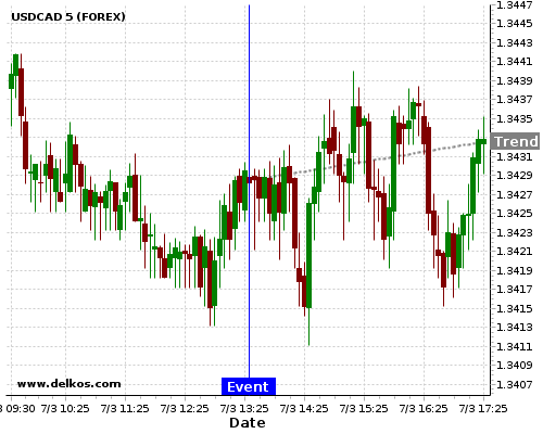 DELKOS BREAKING NEWS: 83.33% probability that USDCAD will trend up for the next few hours.