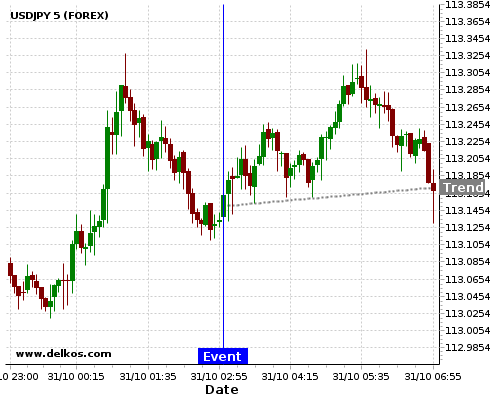 DELKOS BREAKING NEWS: 75% probability that USDJPY will trend up for the next few hours.