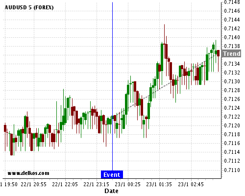 DELKOS BREAKING NEWS: 83.33% probability that AUDUSD will trend up for the next few hours.