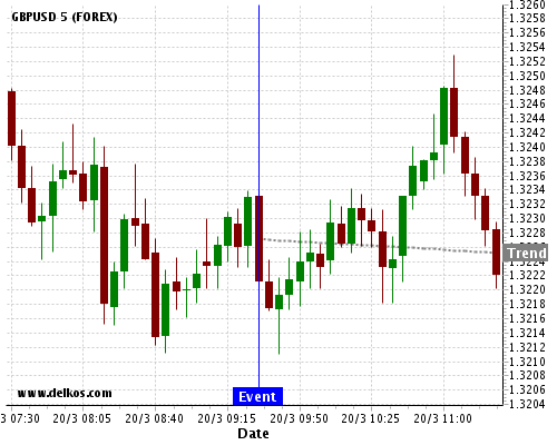 DELKOS BREAKING NEWS: 80% probability that GBPUSD will trend down for the next few hours.