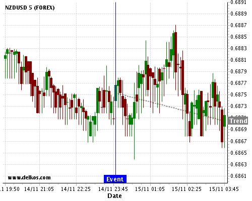 DELKOS BREAKING NEWS: 83.33% probability that NZDUSD will trend down for the next few hours.