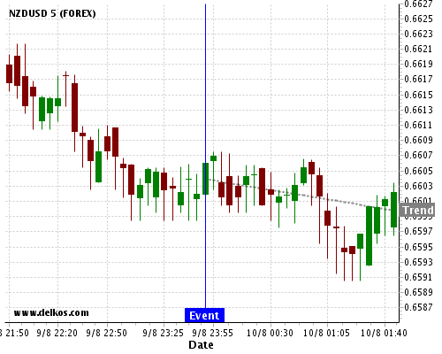 DELKOS BREAKING NEWS: 80% probability that NZDUSD will trend down for the next few hours.