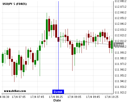 DELKOS BREAKING NEWS: 85.71% probability that USDJPY will trend down for the next few hours.