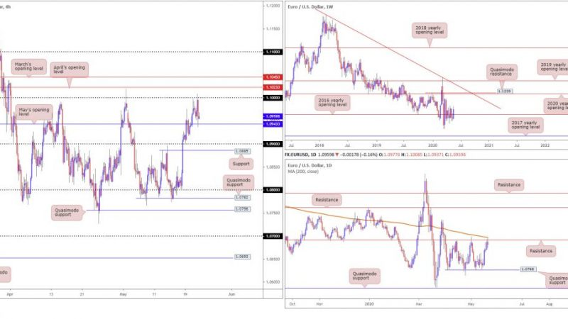 Friday 22nd May: Technical Outlook and Review